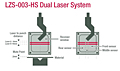 LZS-003-HS Dual Laser System